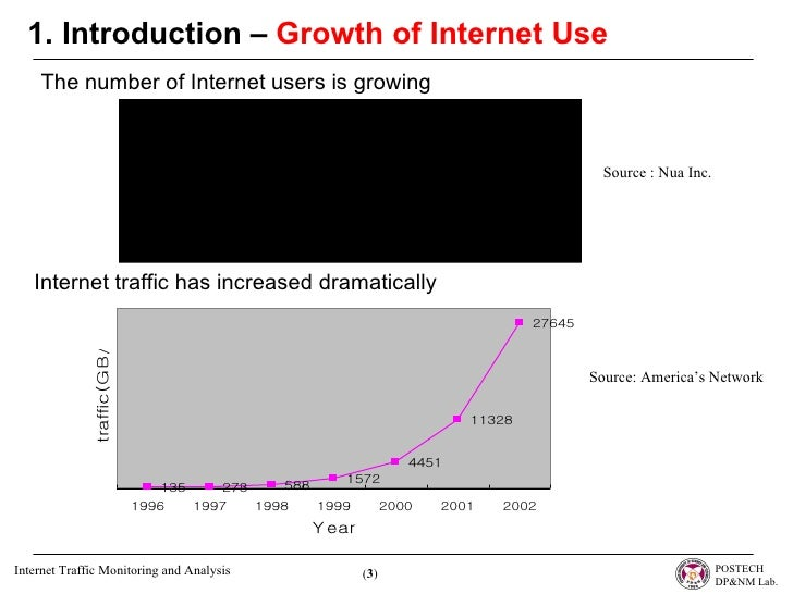 an introduction to the analysis of internet users Most numerous languages spoken by the internet users to see old (historic) internet world usage statistics click here.