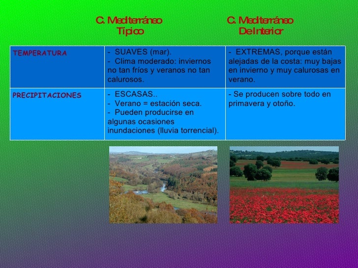 El clima de espa a y andaluc a for Clima mediterraneo de interior