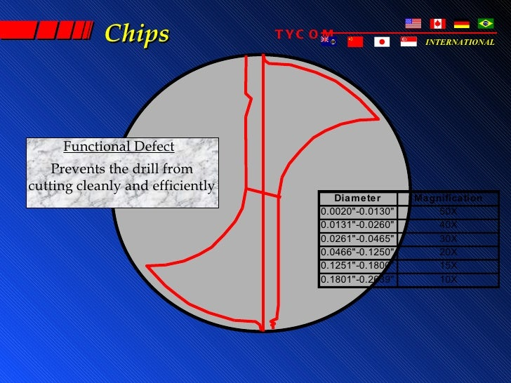 Chips                 TYC O M                  INTERNATIONAL     Functional Defect    Prevents the drill fromcutting clean...