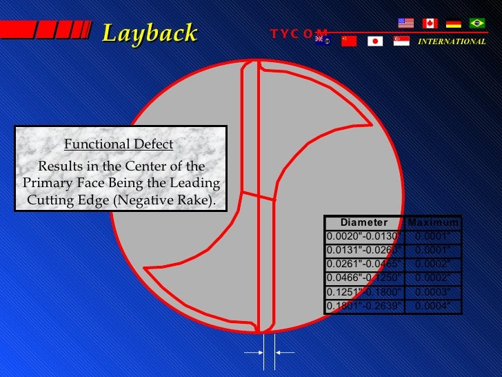 Layback              TYC O M              INTERNATIONAL      Functional Defect  Results in the Center of thePrimary Face B...