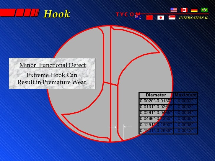 Hook              TYC O M              INTERNATIONALMinor Functional Defect   Extreme Hook CanResult in Premature Wear    ...