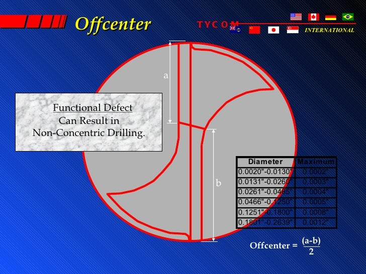 Offcenter              TYC O M                 INTERNATIONAL                           a   Functional Defect    Can Result...