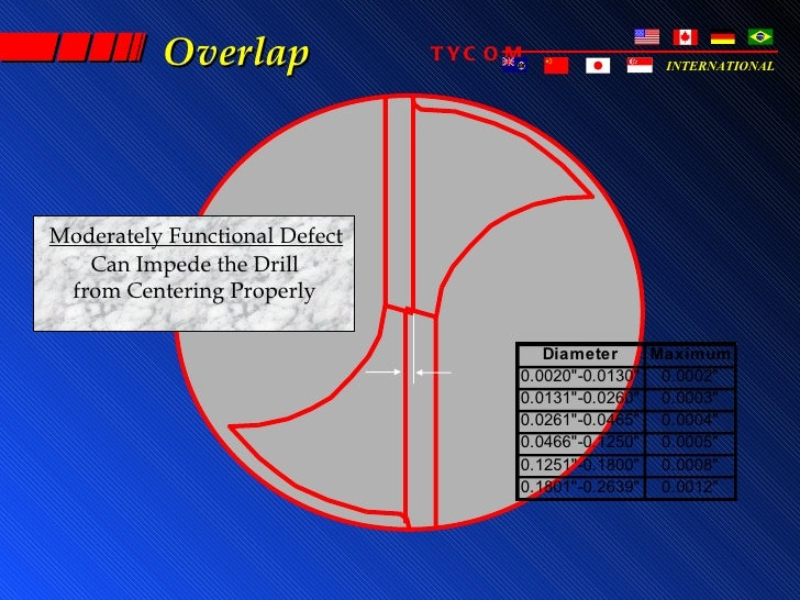 Overlap              TYC O M              INTERNATIONALModerately Functional Defect   Can Impede the Drill from Centering ...