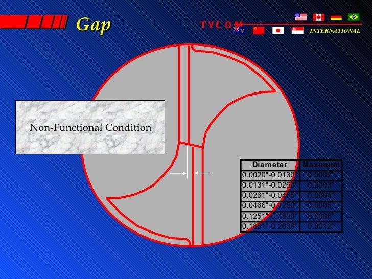 Gap               TYC O M              INTERNATIONALNon-Functional Condition                                    Diameter  ...