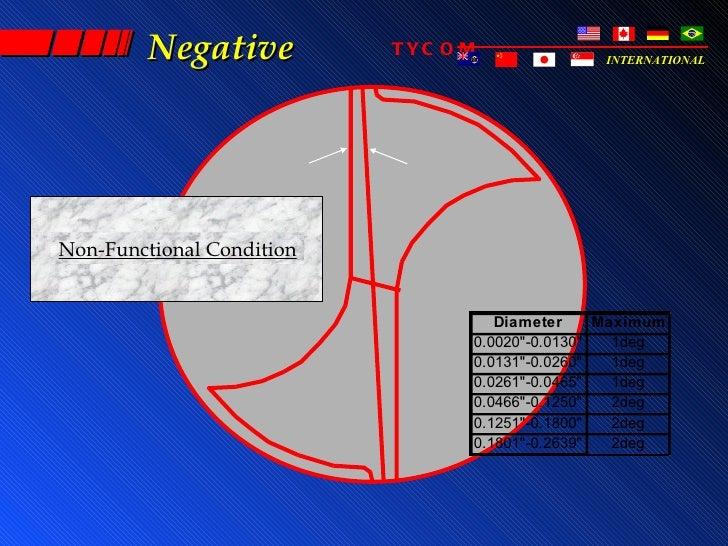 Negative          TYC O M              INTERNATIONALNon-Functional Condition                                    Diameter  ...