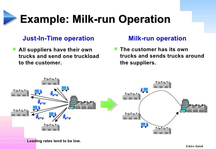 On time delivery analysis