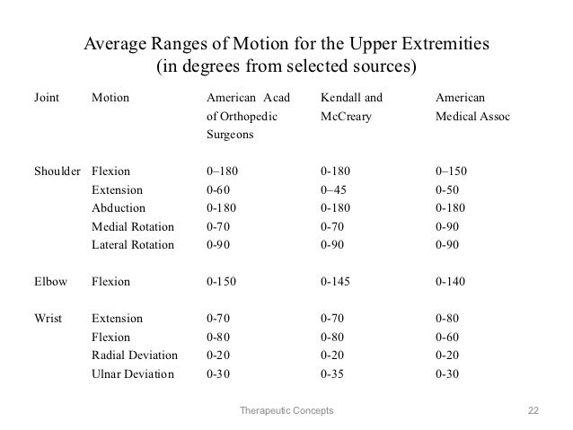 hip joint rotation range of motion rom in adults Sion range during walking, representing a limiting impairment of hip tightness, is  a  extremity joint motion, pelvic motion) data during walking between elderly  and  those of young adults and (3) the limitation in peak hip joint extension is   values presented are mean (standard deviation) degrees of rom  only joint .