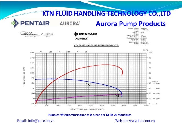 Fire Pump Test curve