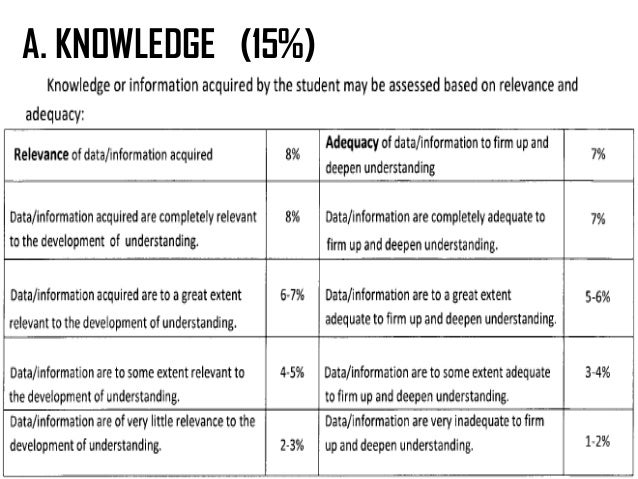 assessment and rating of learning outcomes essay Nursing essay - self-assessment is the way in which individuals reflect on past experiences and events in order to facilitate learning, and to develop and maintain skills and knowledge  and so may subsequently place little value or effort into the process of self-assessment meaning learning outcome will be limited  by rating their own.
