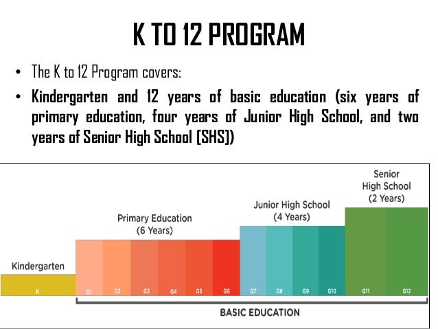 The K to 12 Basic Education Program