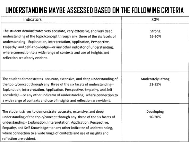 Wondered what Adult assessment education evaluation self self you have