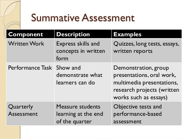 summative assessment template - k to 12 classroom assessment ppt