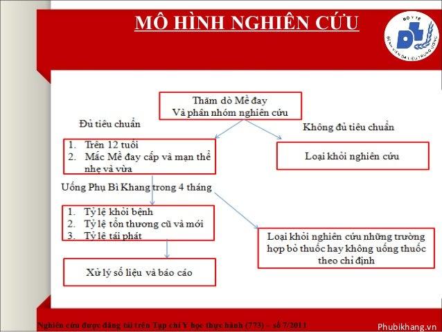 MÔ HÌNH NGHIÊN CỨU  Nghiên cứu được đăng tải trên Tạp chí Y học thực hành (773) – số 7/2011 Phubikhang.vn
