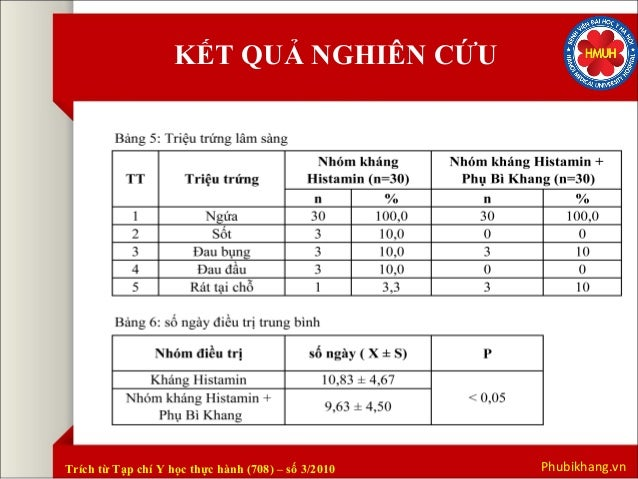 KẾT QUẢ NGHIÊN CỨU  Trích từ Tạp chí Y học thực hành (708) – số 3/2010 Phubikhang.vn