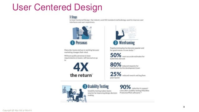 Omnichannel Experience User Experience Return On Investment
