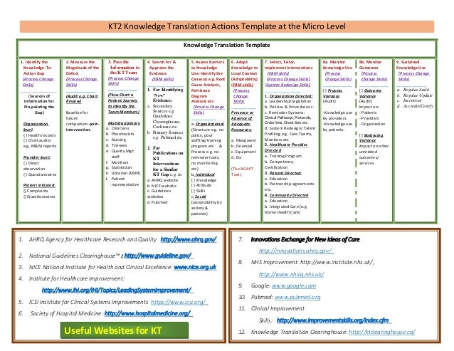 KT2 Knowledge Translation Actions Template at the Micro Level Knowledge Translation Template 1. Identify the Knowledge-ToA...