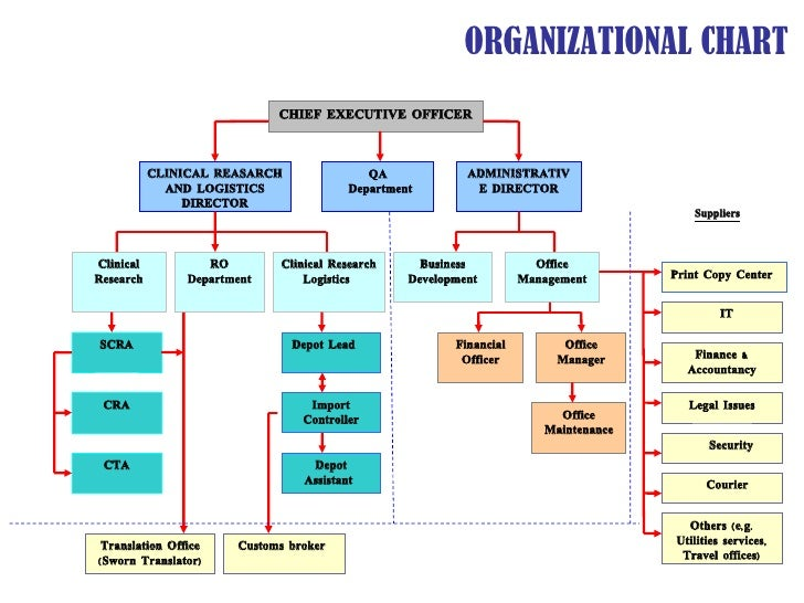 Office Logistics Diagram Auto Electrical Wiring Diagram