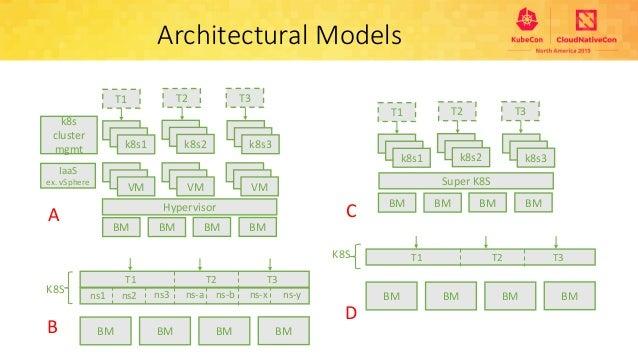 multi-tenant-architecture