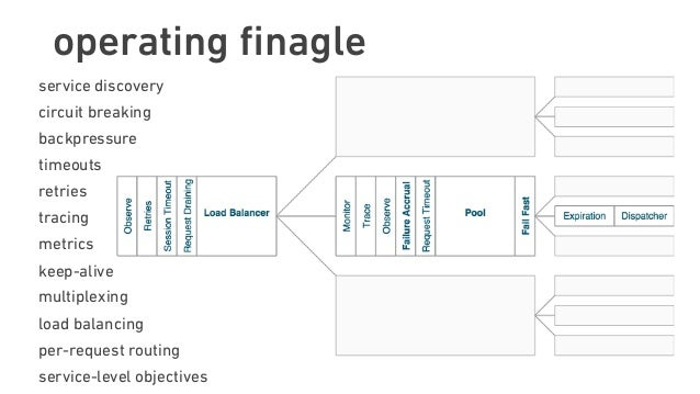 operating finagle service discovery circuit breaking backpressure timeouts retries tracing metrics keep-alive multiplexing ...