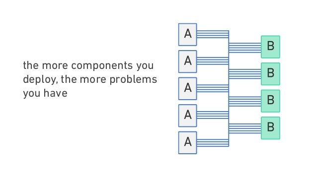 the more components you deploy, the more problems you have