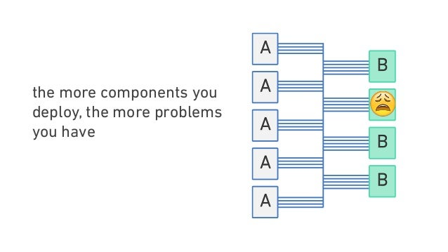 the more components you deploy, the more problems you have 😩