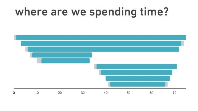 where are we spending time?