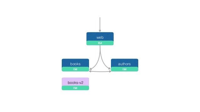 web books authors l5d l5d l5d books-v2 l5d helium tracing control ui play!
