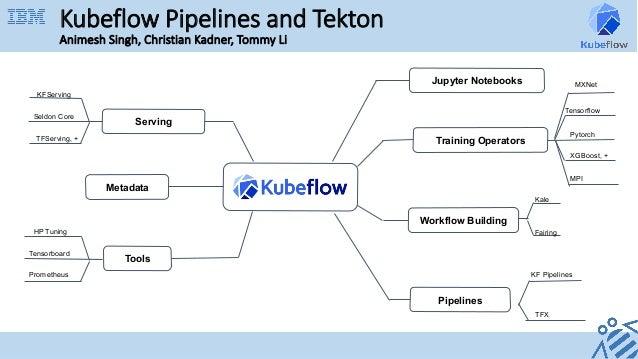 Jupyter Notebooks Workflow Building Pipelines Tools Serving Metadata Kale Fairing TFX KF Pipelines HP Tuning Tensorboard K...