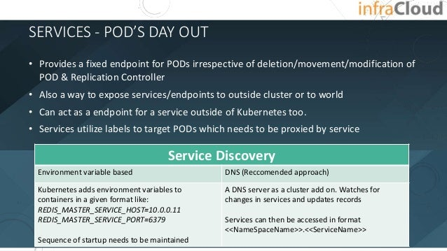SERVICES - POD'S DAY OUT • Provides a fixed endpoint for PODs irrespective of deletion/movement/modification of POD & Repl...
