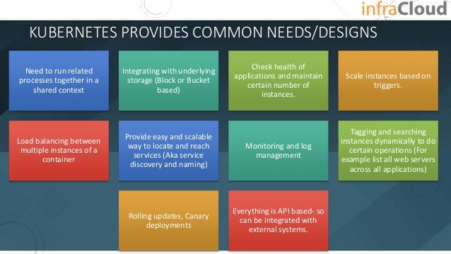 KUBERNETES PROVIDES COMMON NEEDS/DESIGNS Need to run related processes together in a shared context Integrating with under...