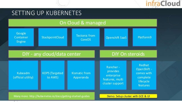 SETTING UP KUBERNETES Demo: Setup cluster with GCE & UI On Cloud & managed Google Container Engine StackpointCloud Tectoni...