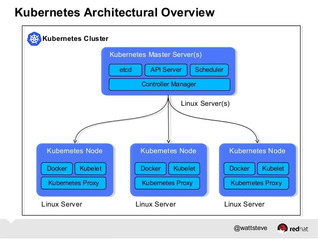 Building clustered applications with kubernetes and docker for Architecture kubernetes