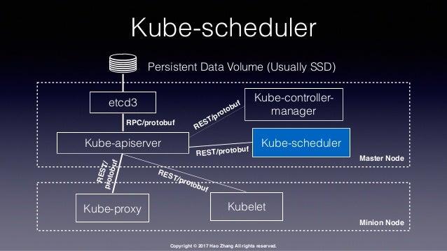 Resultado de imagem para kube scheduler