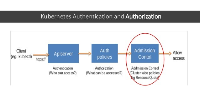 Kubernetes Authentication and Authorization