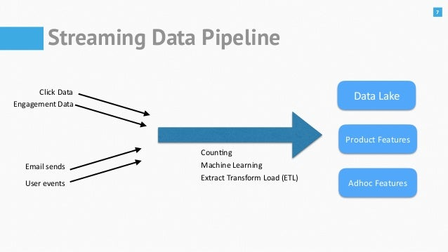 Streaming Pipelines in Kubernetes Using Apache Pulsar, Heron