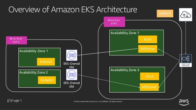 Kubernetes Networking in Amazon EKS (CON412) - AWS re:Invent