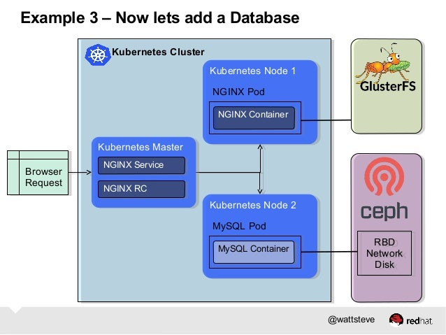 Building Clustered Applications with Kubernetes and Docker
