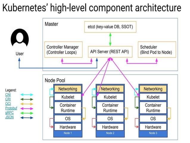 • Cria ReplicaSets e Pods de acordo com o especificado  • Torna os recursos criados gerenciáveis pelo cluster Deployments