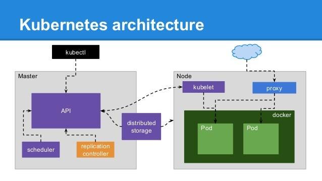 Kubernetes for Architecture kubernetes