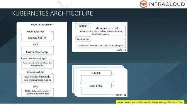 KUBERNETES ARCHITECTURE Image Source: info.rancher.com/deploying-scaling-kubernetes-ebook