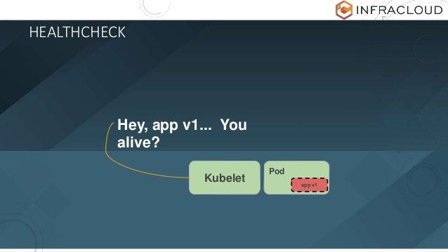 HEALTHCHECK Hey, app v1... You alive? Kubelet Pod app v1