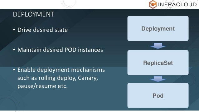 DEPLOYMENT • Drive desired state • Maintain desired POD instances • Enable deployment mechanisms such as rolling deploy, C...