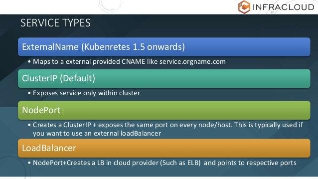 SERVICE TYPES ExternalName (Kubenretes 1.5 onwards) • Maps to a external provided CNAME like service.orgname.com ClusterIP...