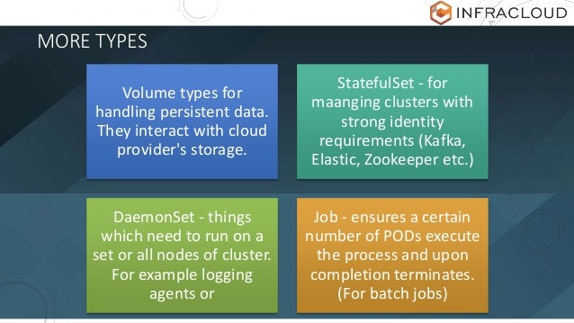 MORE TYPES Volume types for handling persistent data. They interact with cloud provider's storage. StatefulSet - for maang...