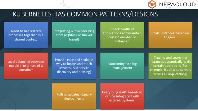KUBERNETES HAS COMMON PATTERNS/DESIGNS Need to run related processes together in a shared context Integrating with underly...