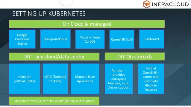 SETTING UP KUBERNETES On Cloud & managed Google Container Engine StackpointCloud Tectonic from CoreOS Openshift SaaS DIY -...