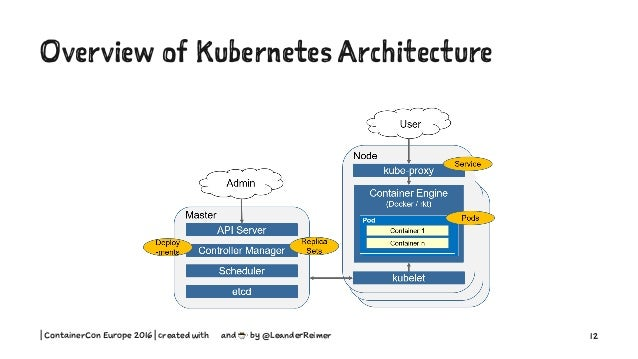 Kubernetes 101 and fun for Architecture kubernetes