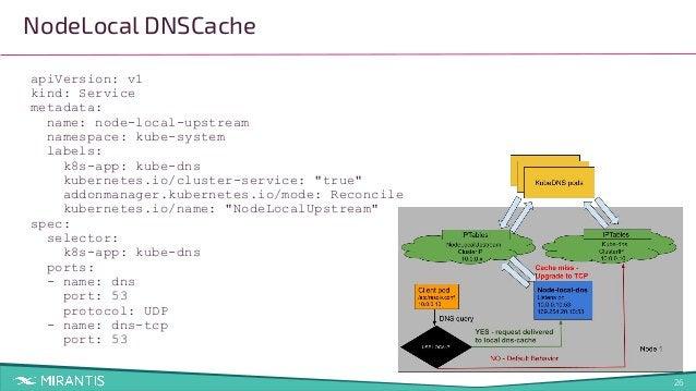 26 NodeLocal DNSCache apiVersion: v1 kind: Service metadata: name: node-local-upstream namespace: kube-system labels: k8s-...
