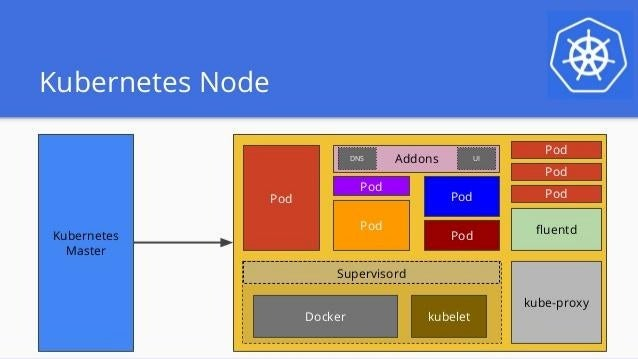 Kubernetes Key Concept Pod: Group of tightly coupled containers and volume Replication Controller: A loop that drives the ...
