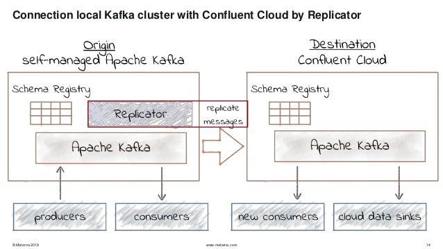 Confluent Managed Kafka Pricing